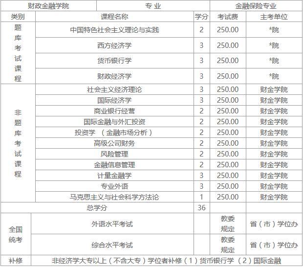 人民大学财政金融学院金融保险专业课程研修班招生简章