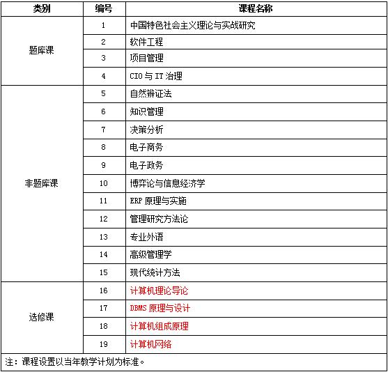 中国人民大学技术经济及管理专业课程研修班招生简章