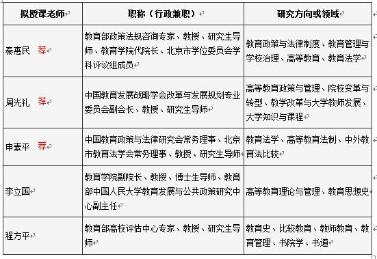 中国人民大学音乐学—音乐教育、音乐表演研究方向研修班招生简章