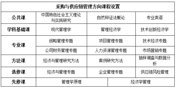 中国人民大学管理科学与工程专业数据库与软件工程方向课程研修班招生简章·广州