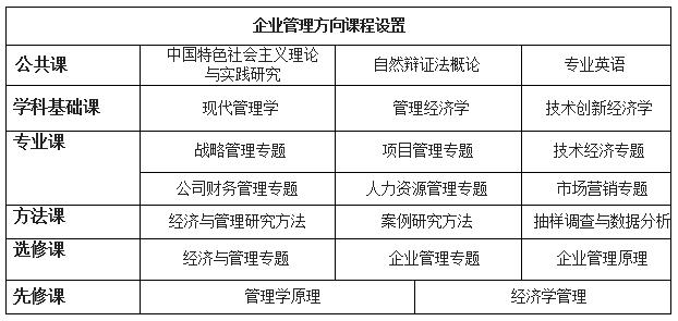 中国人民大学财政金融学院财政学专业招生简章武汉班