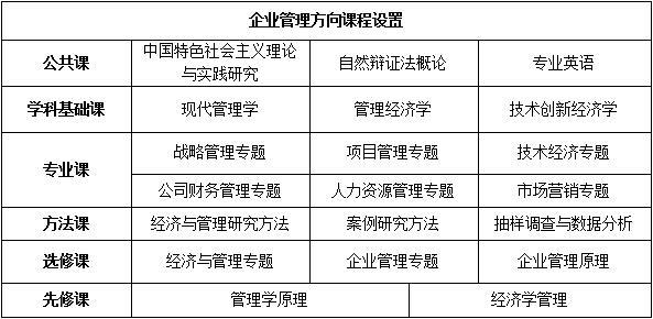 技术经济及管理_技术经济及管理招收院校名单