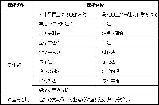 中国人民大学信息学院计算机应用技术专业课程研修班招生简章