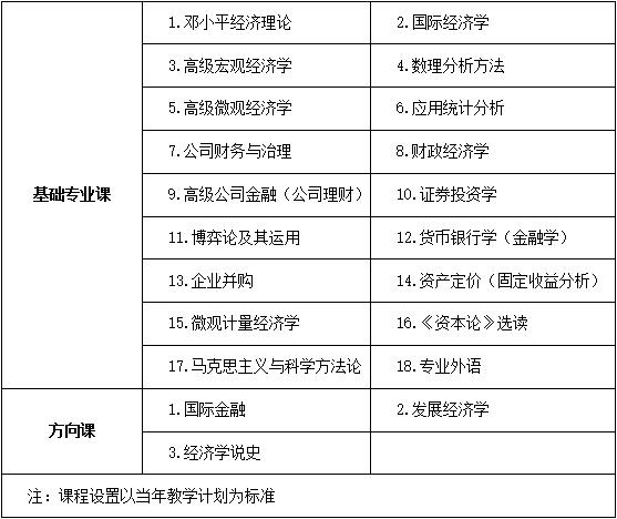 中国人民大学经济学院国民经济学专业金融投资实务方向课程研修班招生简章·南京