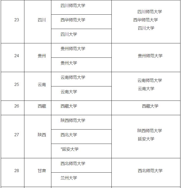 """2018年研究生""""硕师计划""""招生院校名单:"""