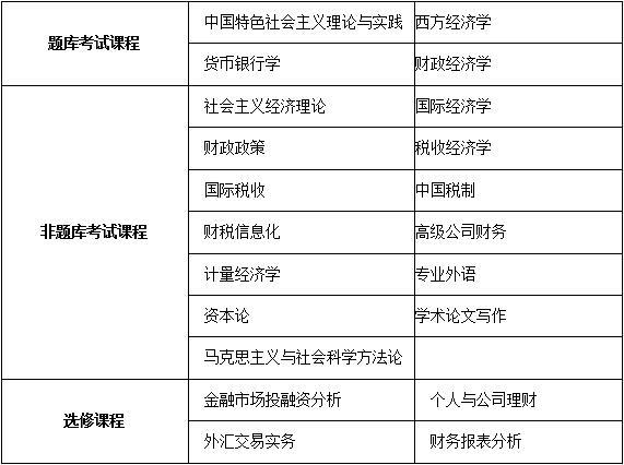 中国人民大学技术经济及管理专业财务管理方向课程研修班招生简章