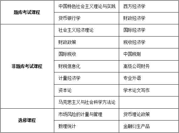 中国人民大学财政金融学院财务管理与公司理财方向课程研修班招生简章·重庆