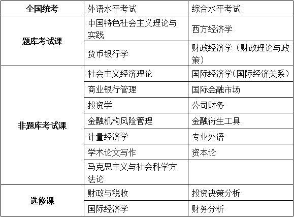 中国人民大学财政金融学院电子商务与网络经济方向课程研修班招生简章·重庆