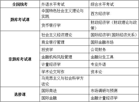 中国人民大学财政金融学院金融工程专业金融学方向课程研修班招生简章·重庆