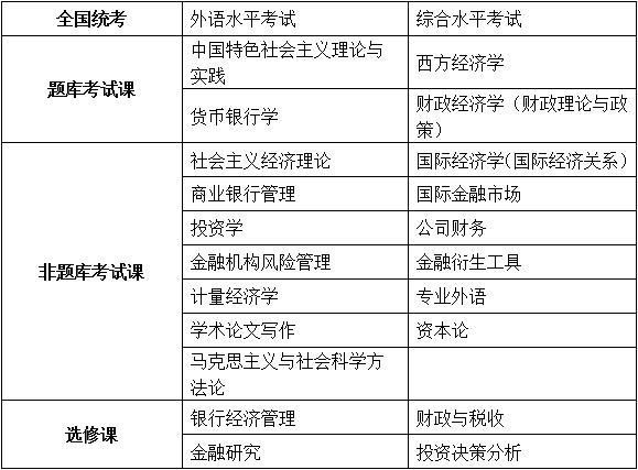 中国人民大学财政金融学院商业银行经济管理方向课程研修班招生简章·重庆