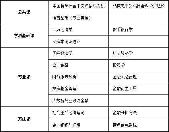 中国人民大学财政金融学院证券管理与投资方向课程研修班招生简章·重庆