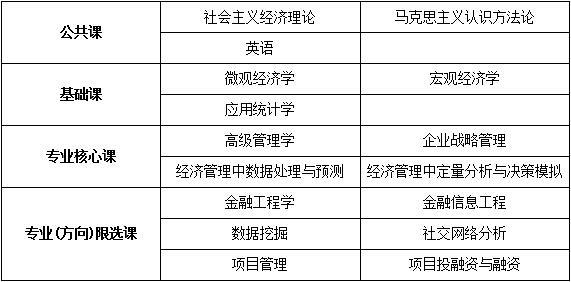 中国人民大学技术经济及管理专业项目管理方向课程研修班招生简章·成都