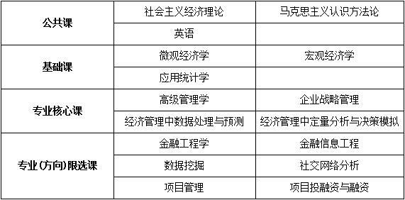 中国人民大学技术经济及管理专业课程研修班招生简章·南昌