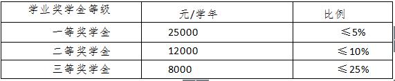 中国财政科学研究院非全日制会计专业竟然可以享受奖学金!