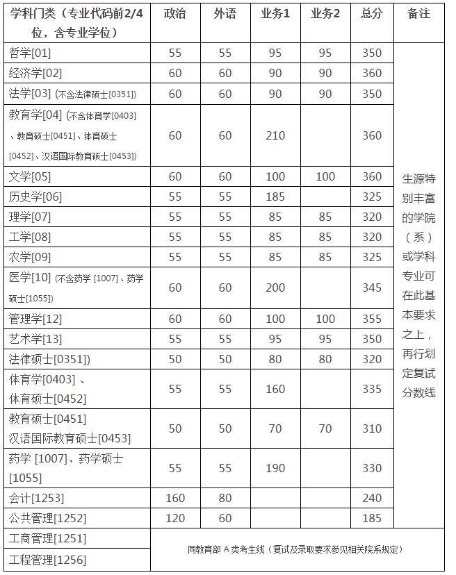 2018年浙江大学硕士研究生(含非全日制)复试分数线公布