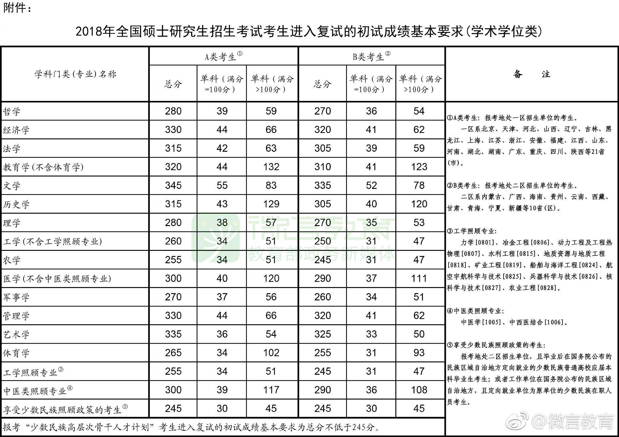 2018年考研国家线公布,考生参加复试需要注意些什么?(附2018年国家线名单)