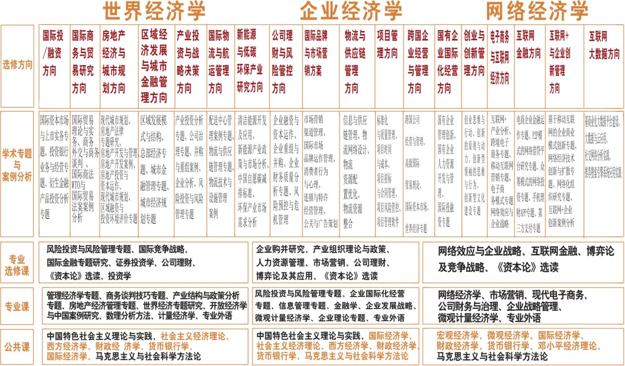 中国人民大学经济学院世界经济学专业高级在职课程研修班研修班课程简章