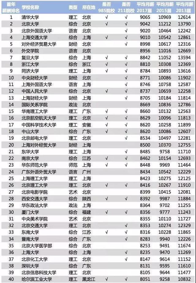 天降廷禧攻略:2018毕业生薪酬榜出炉,北清人毕业生工资让人很惊讶!