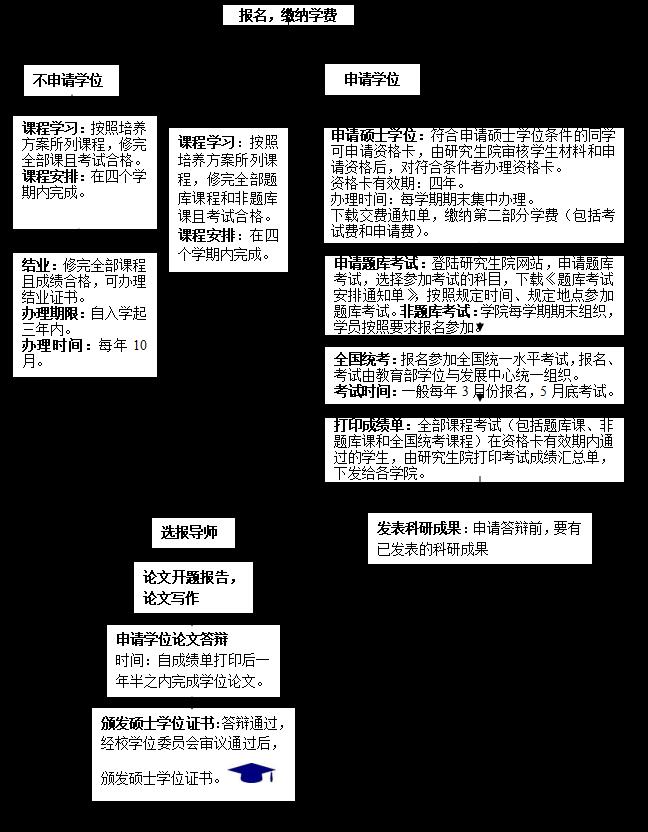 中国人民大学信息学院同等学力人员申请硕士学位研究生教学培养手册之课程进修班简介