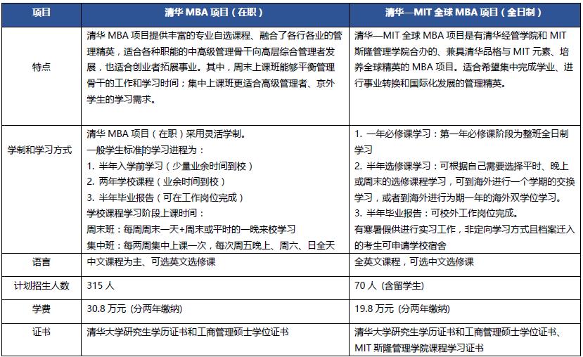 2019年清华MBA项目(在职)和MIT全球MBA项目有什么区别?