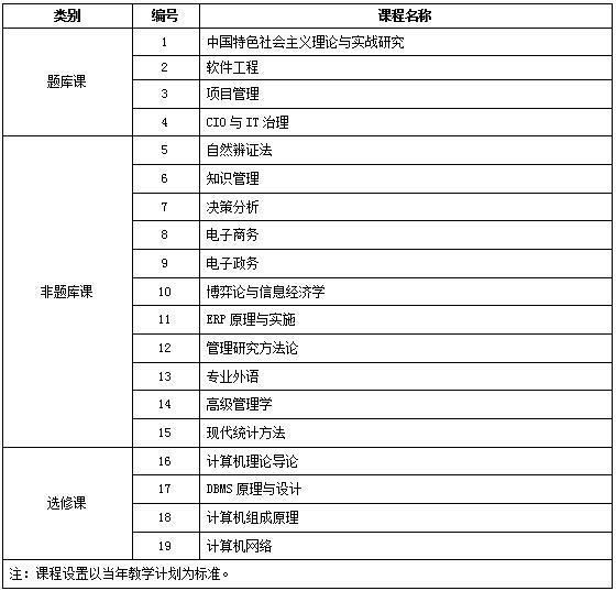 中国人民大学信息学院管理科学与工程专业数据库与软件工程方向课程研修班招生简章·深圳