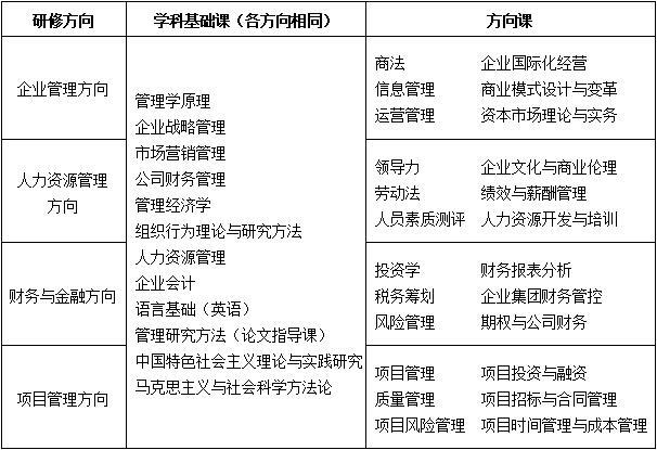 中国人民大学商学院企业管理专业财务与金融方向课程研修班简章(部分专业)