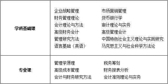 中国人民大学商学院会计学专业课程研修班招生简章(部分专业)