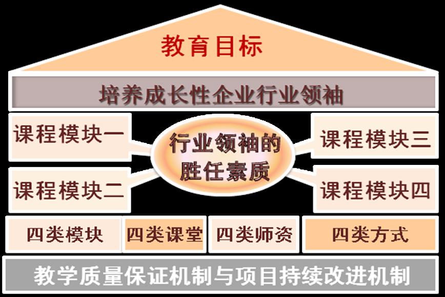 江西财经大学工商管理硕士(EMBA)2019年招生是如何进行的?