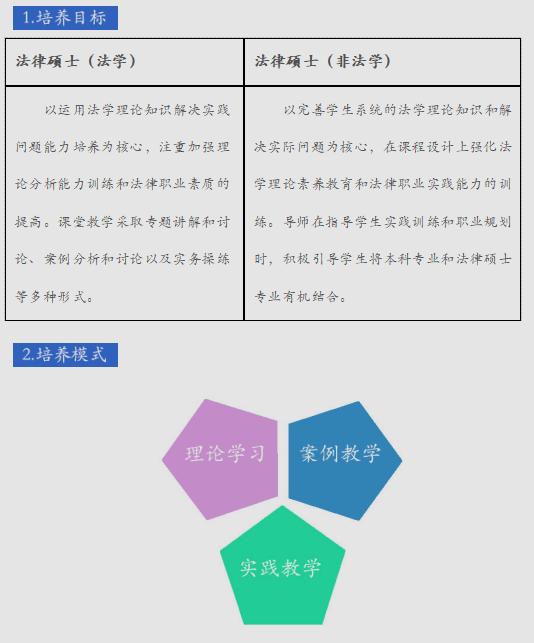 2019年上海师范大学法律硕士研究生报考指南