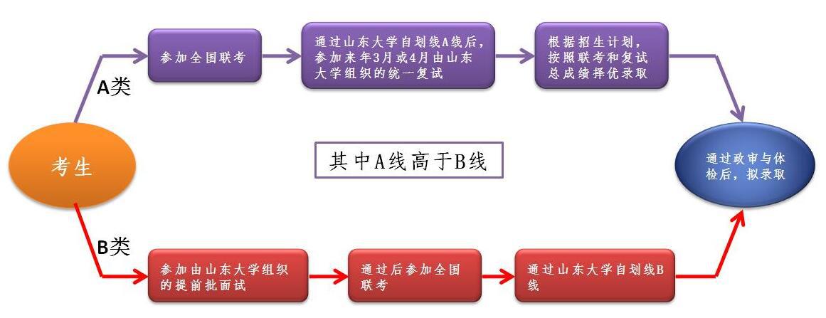 山东大学2019年MBA/EMBA招生方式与申请流程是什么?