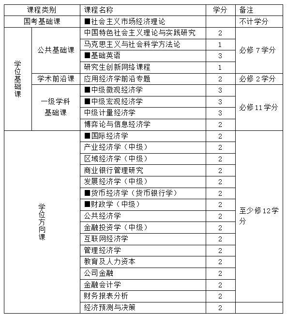 2021年劳动经济学在职研究生报考条件