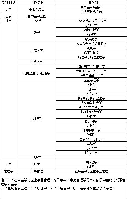 天津医科大学2021年接受学术学位同等学力硕士学科门类、学科名称、专业对照表